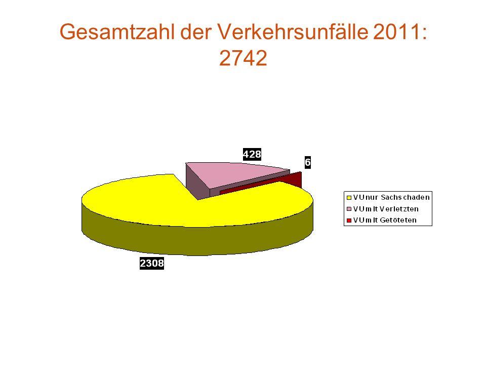 Gesamtzahl der Verkehrsunfälle 2011: 2742