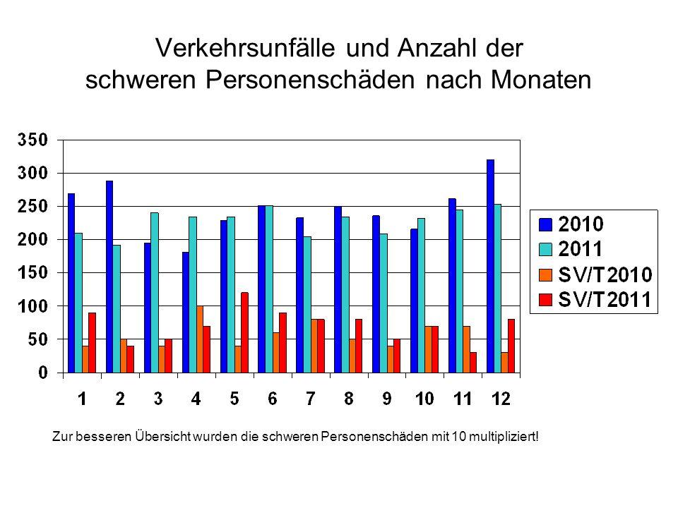 Verkehrsunfälle und Anzahl der schweren Personenschäden nach Monaten