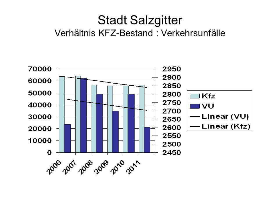 Stadt Salzgitter Verhältnis KFZ-Bestand : Verkehrsunfälle