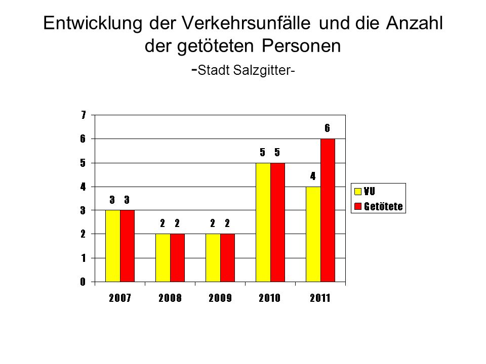 Entwicklung der Verkehrsunfälle und die Anzahl der getöteten Personen -Stadt Salzgitter-