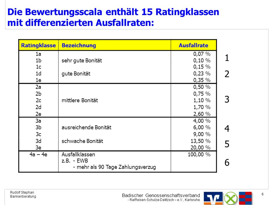 Die Bewertungsscala enthält 15 Ratingklassen mit differenzierten Ausfallraten: