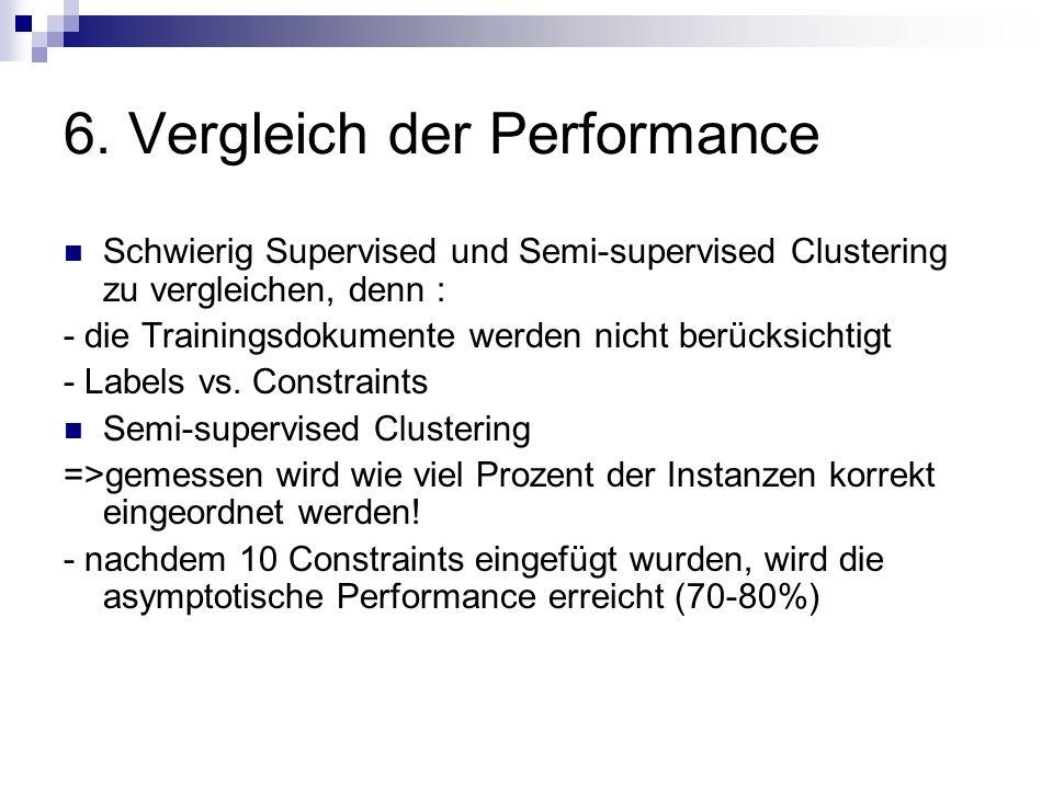 6. Vergleich der Performance