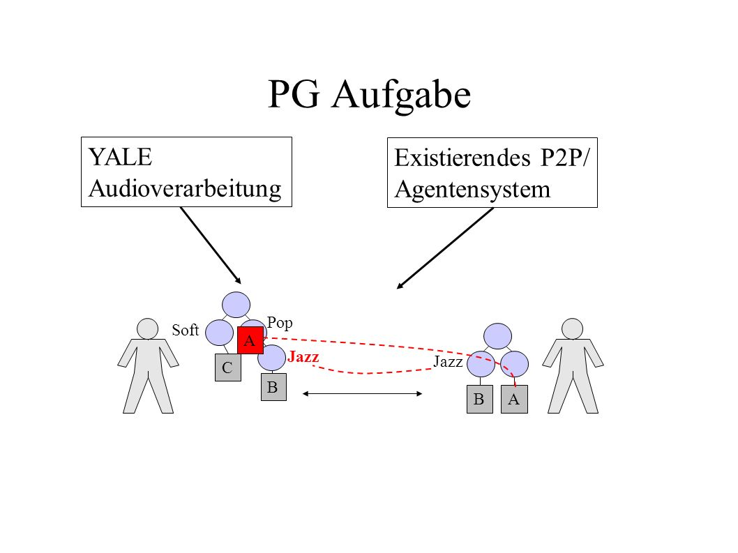 PG Aufgabe YALE Existierendes P2P/ Audioverarbeitung Agentensystem Pop