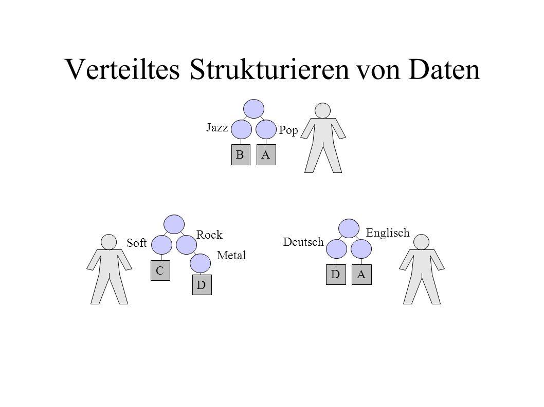 Verteiltes Strukturieren von Daten