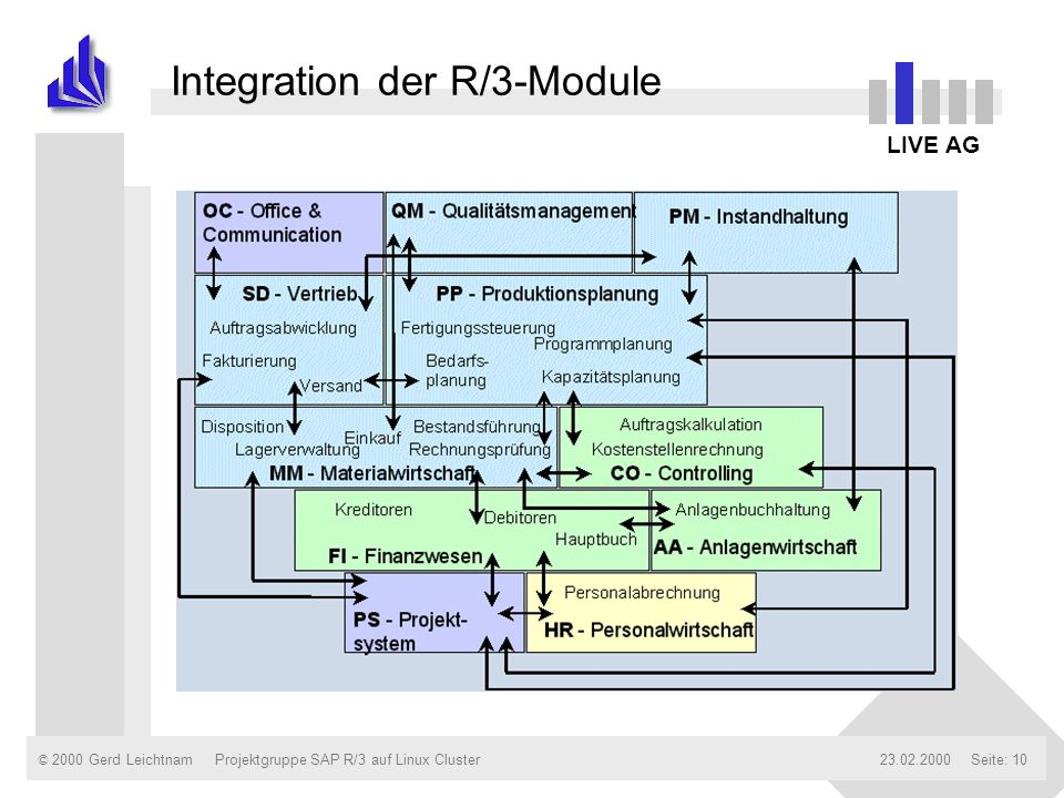 Integration der R/3-Module