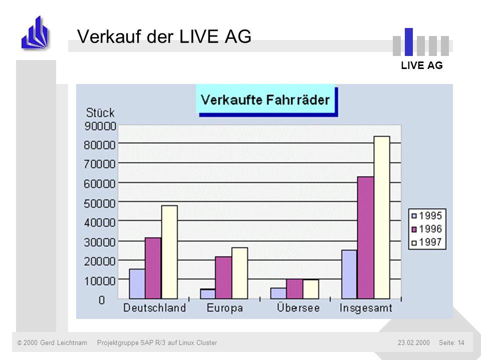 Verkauf der LIVE AG LIVE AG Projektgruppe SAP R/3 auf Linux Cluster