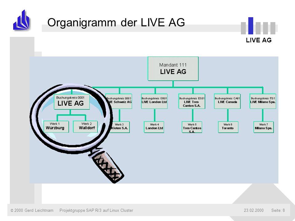 Organigramm der LIVE AG