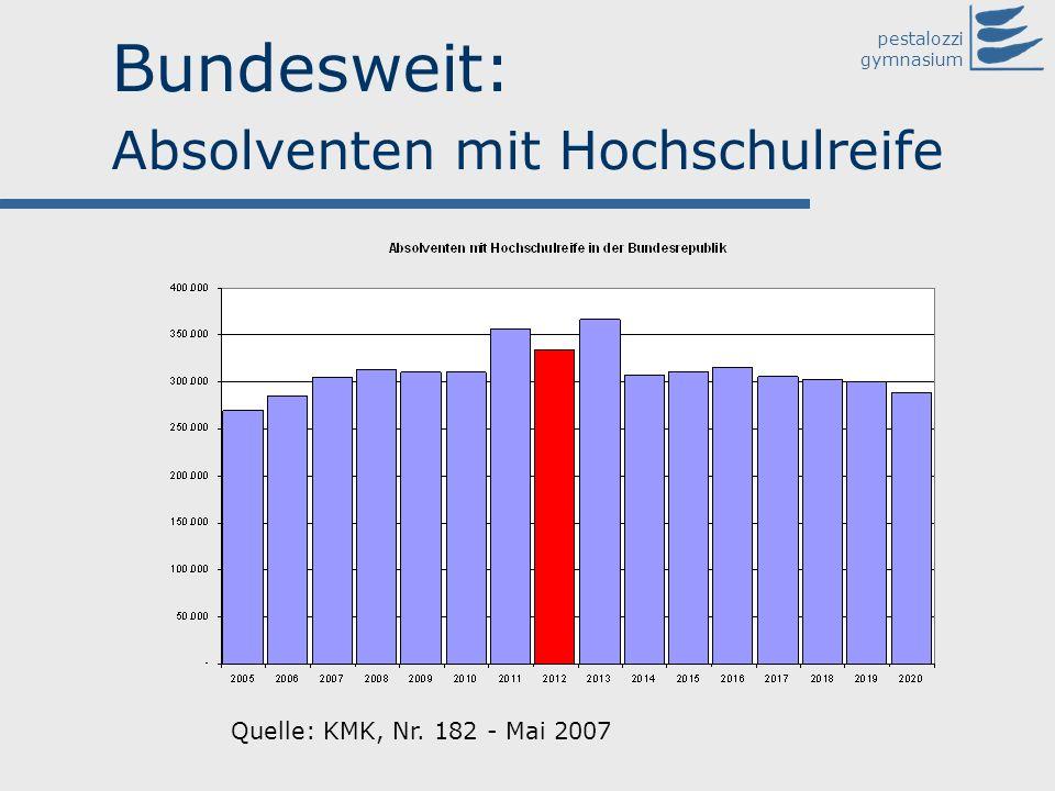 Bundesweit: Absolventen mit Hochschulreife
