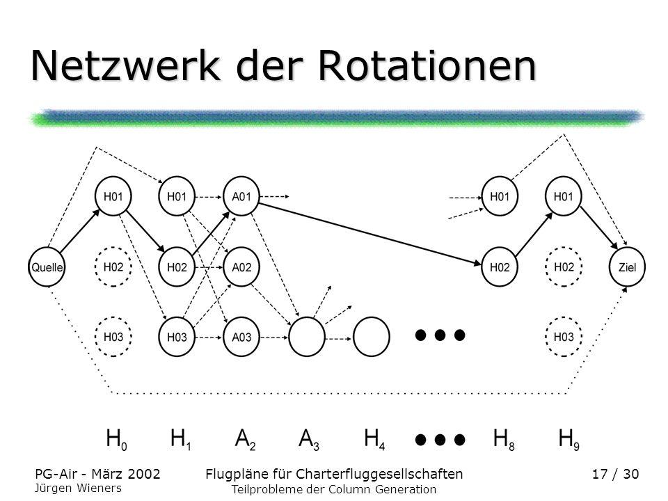 Netzwerk der Rotationen