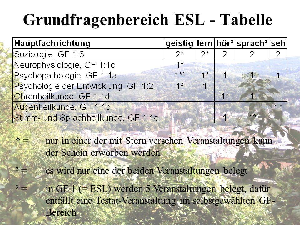 Grundfragenbereich ESL - Tabelle