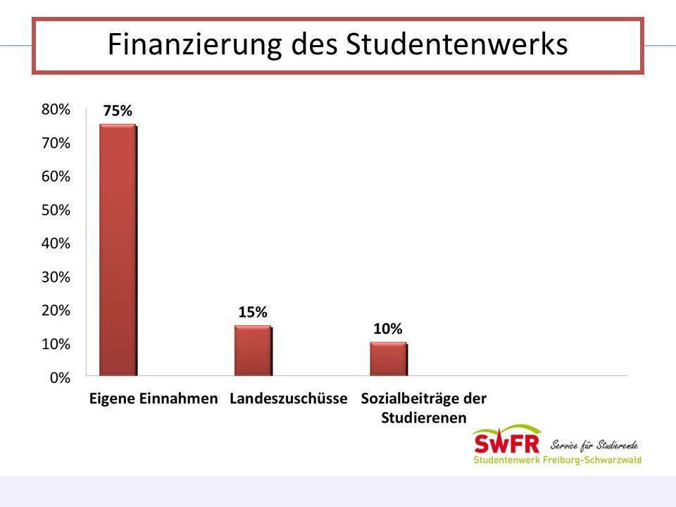 Finanzierung des Studentenwerks