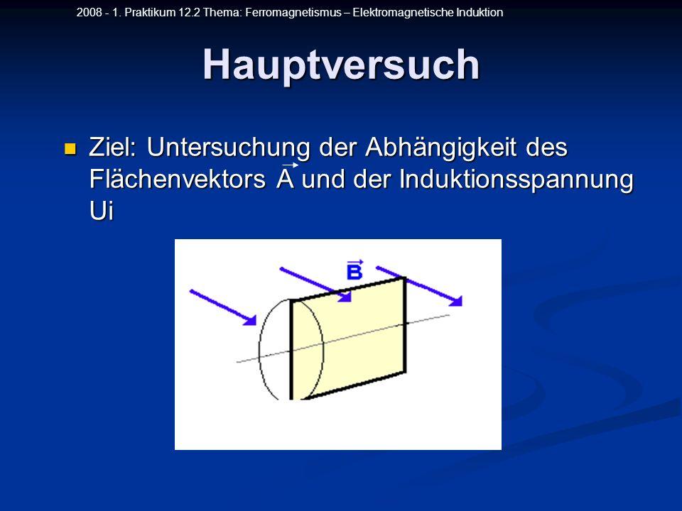 2008 - 1. Praktikum 12.2 Thema: Ferromagnetismus – Elektromagnetische Induktion