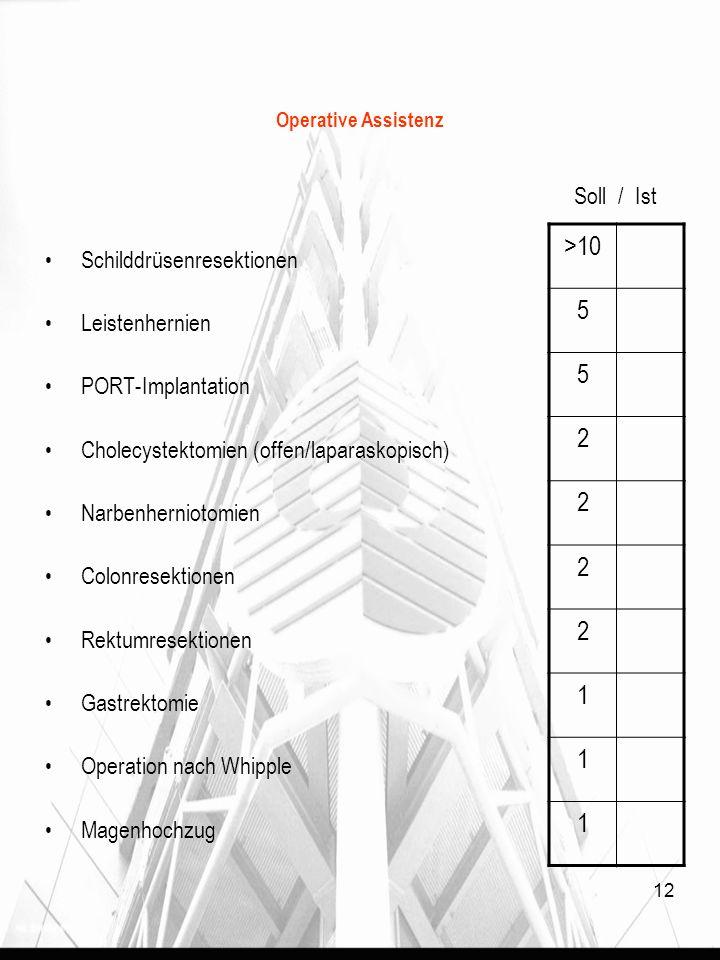 >10 5 2 1 Soll / Ist Schilddrüsenresektionen Leistenhernien