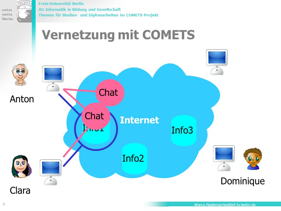 Vernetzung mit COMETS Chat Anton Chat Internet Info1 Info3 Info2