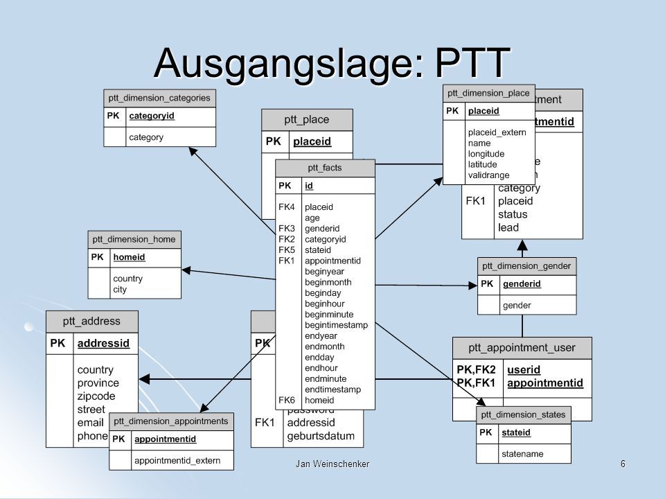 Ausgangslage: PTT Jan Weinschenker