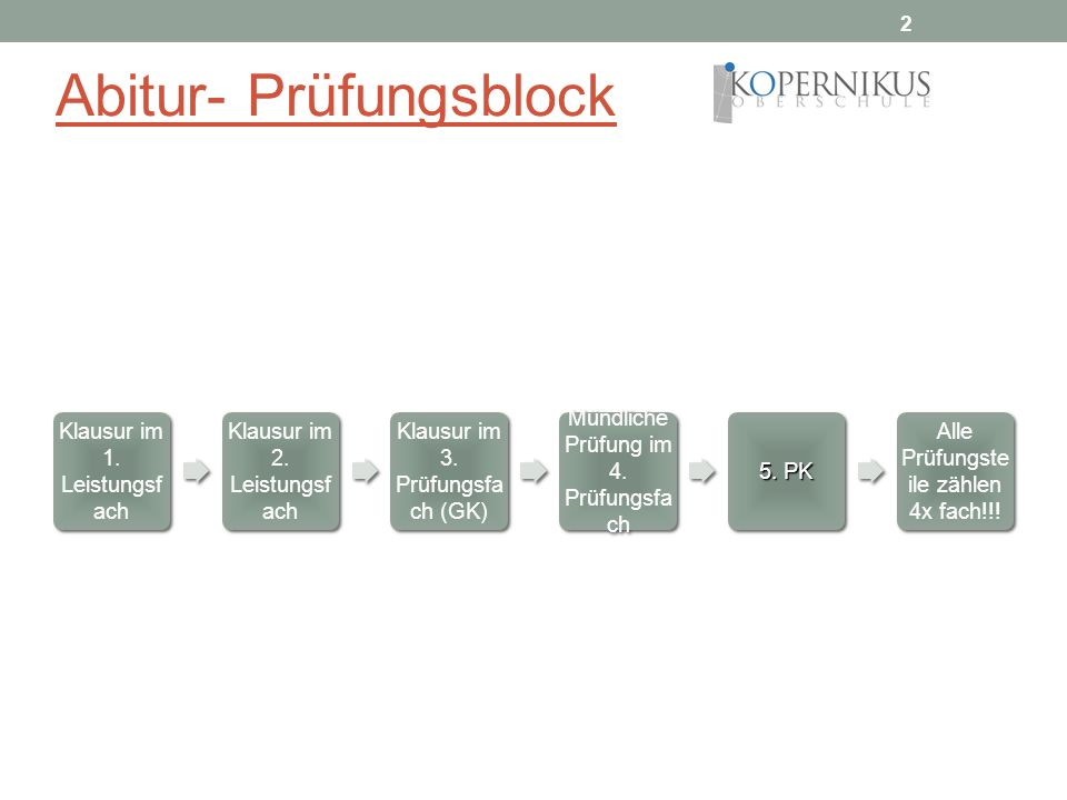 Abitur- Prüfungsblock