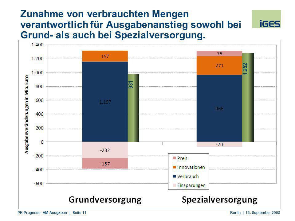 Zunahme von verbrauchten Mengen verantwortlich für Ausgabenanstieg sowohl bei Grund- als auch bei Spezialversorgung.