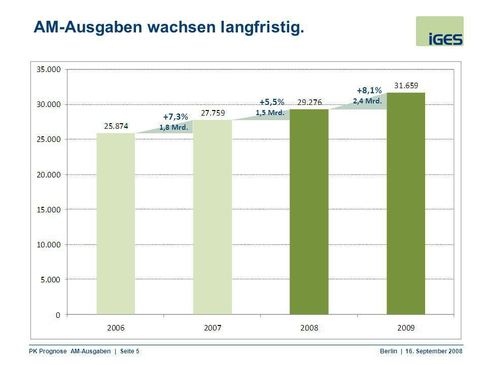 AM-Ausgaben wachsen langfristig.