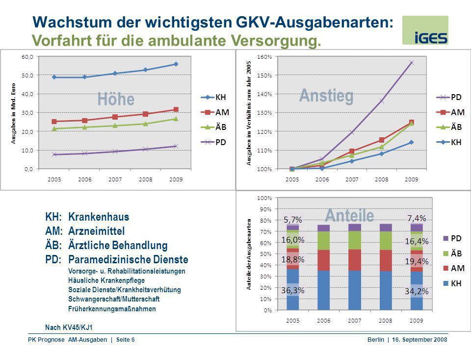 Wachstum der wichtigsten GKV-Ausgabenarten: