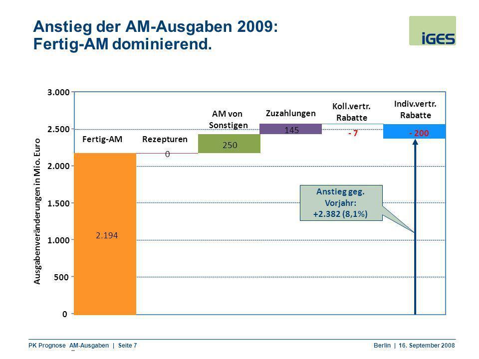 Anstieg der AM-Ausgaben 2009: Fertig-AM dominierend.