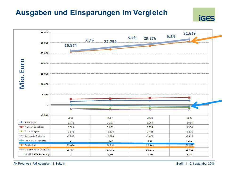 Ausgaben und Einsparungen im Vergleich