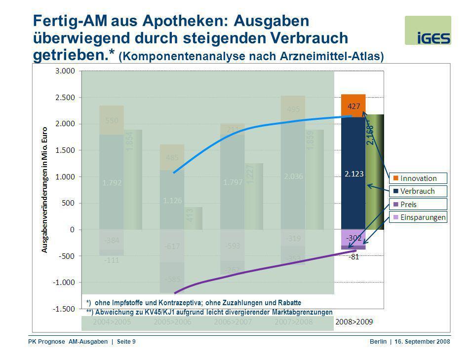 Fertig-AM aus Apotheken: Ausgaben überwiegend durch steigenden Verbrauch getrieben.* (Komponentenanalyse nach Arzneimittel-Atlas)