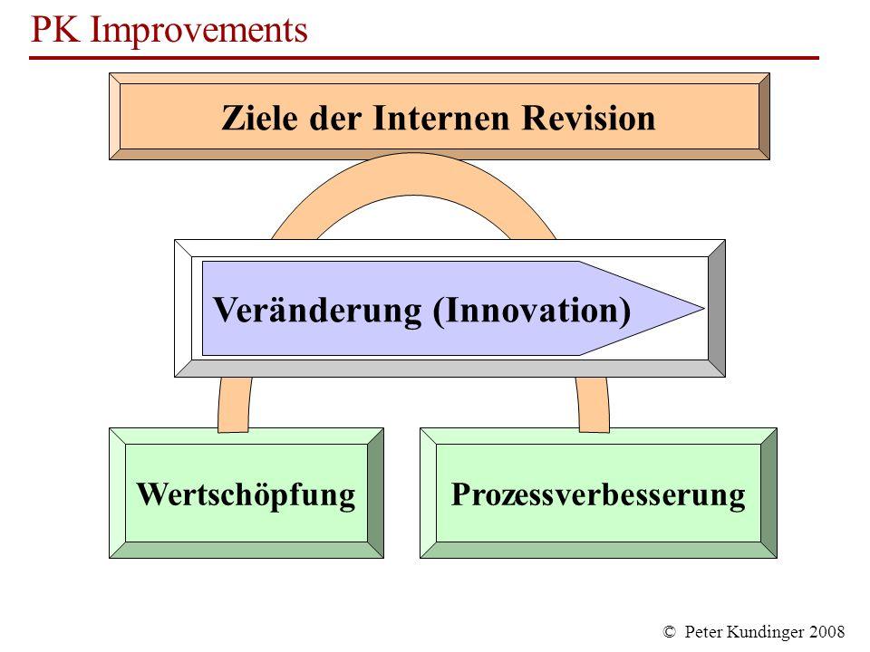 Ziele der Internen Revision Veränderung (Innovation)