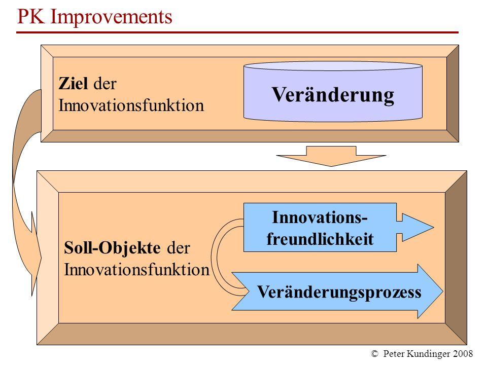 Veränderung Ziel der Innovationsfunktion Soll-Objekte der Innovations-