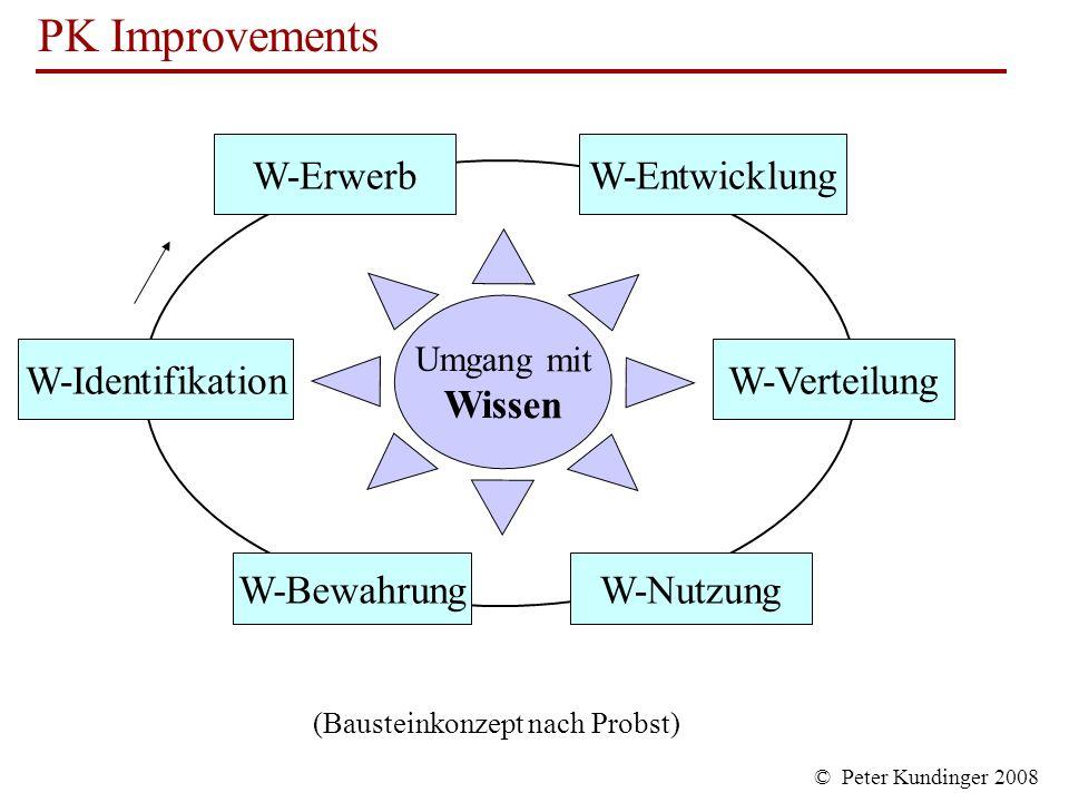 W-Erwerb W-Entwicklung Wissen W-Identifikation W-Verteilung