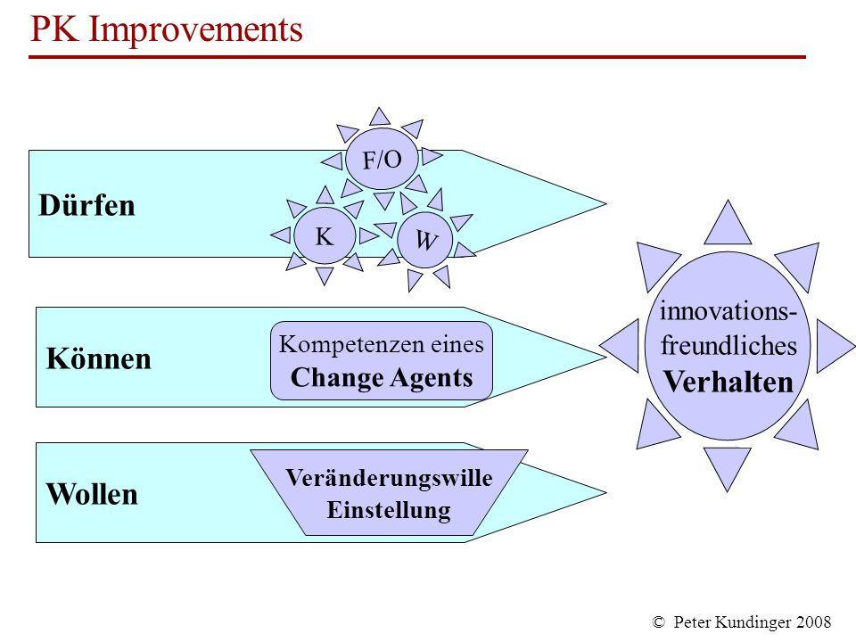 Dürfen Verhalten Können Wollen innovations- freundliches Change Agents
