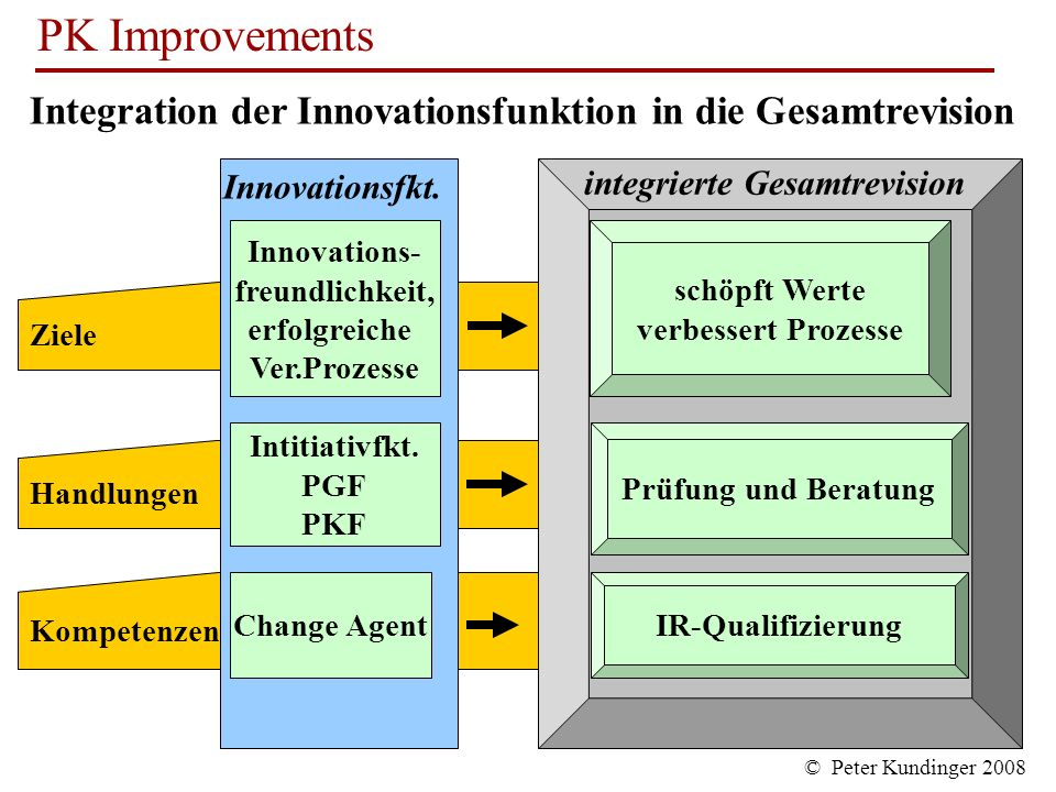 Integration der Innovationsfunktion in die Gesamtrevision