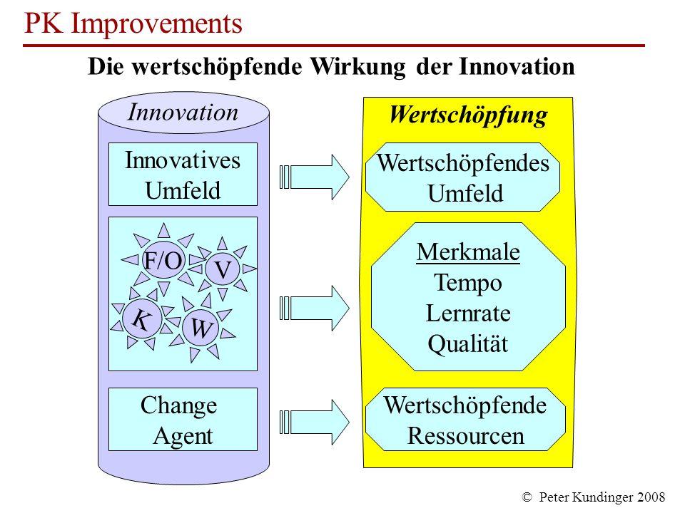 Die wertschöpfende Wirkung der Innovation