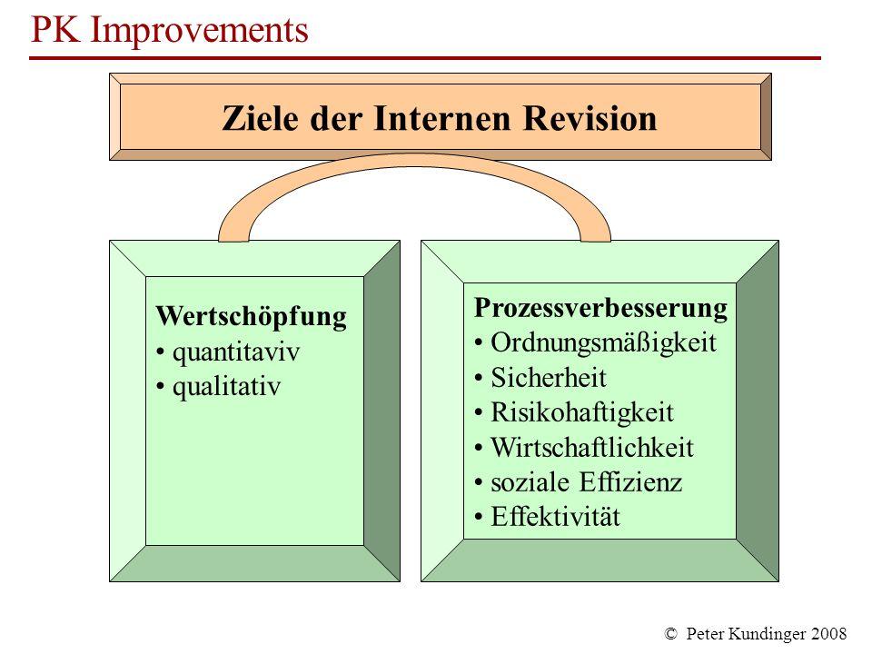 Ziele der Internen Revision