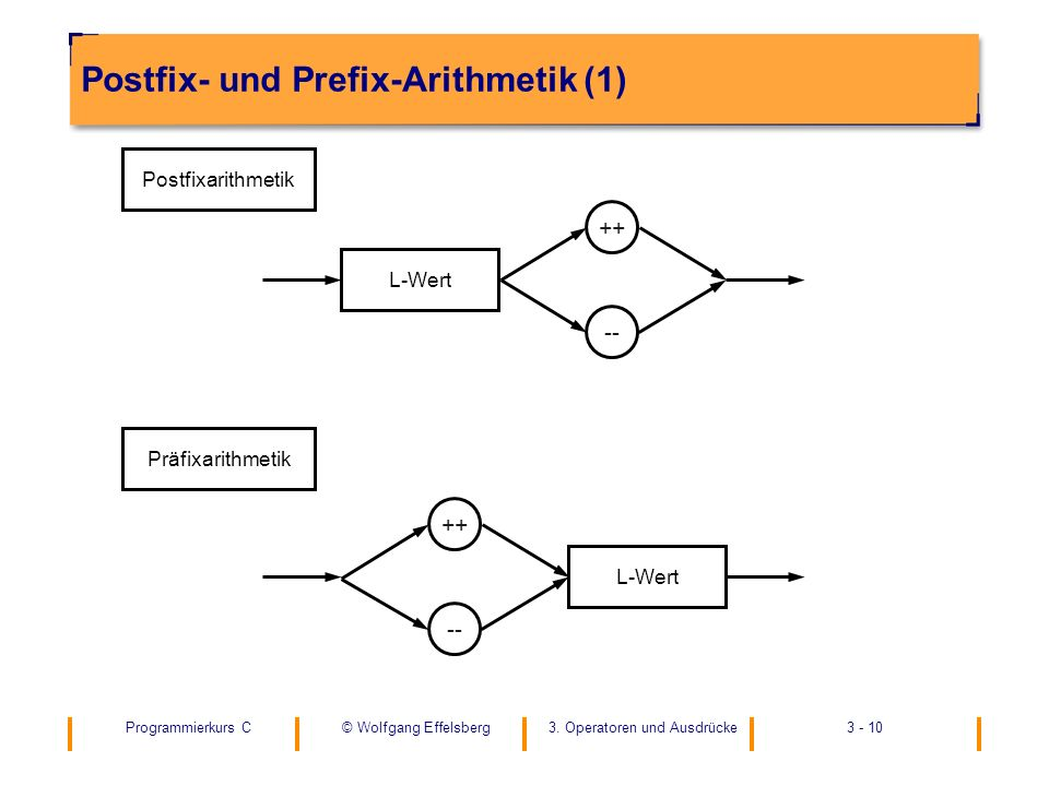 Postfix- und Prefix-Arithmetik (1)