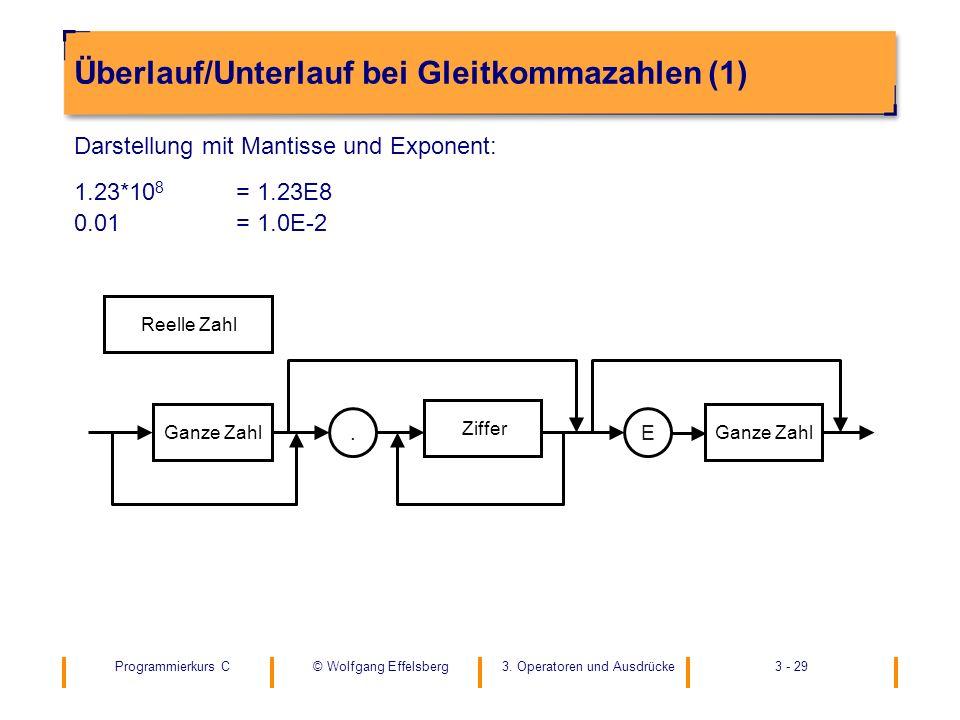 Überlauf/Unterlauf bei Gleitkommazahlen (1)