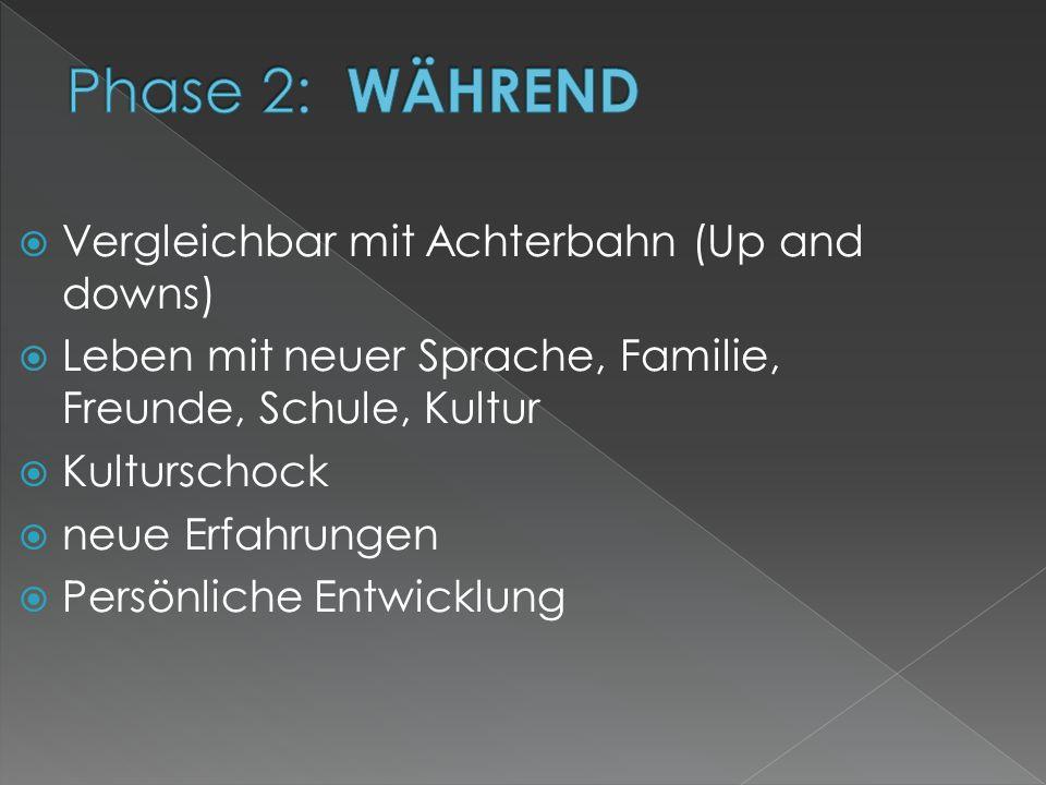 Phase 2: WÄHREND Vergleichbar mit Achterbahn (Up and downs)