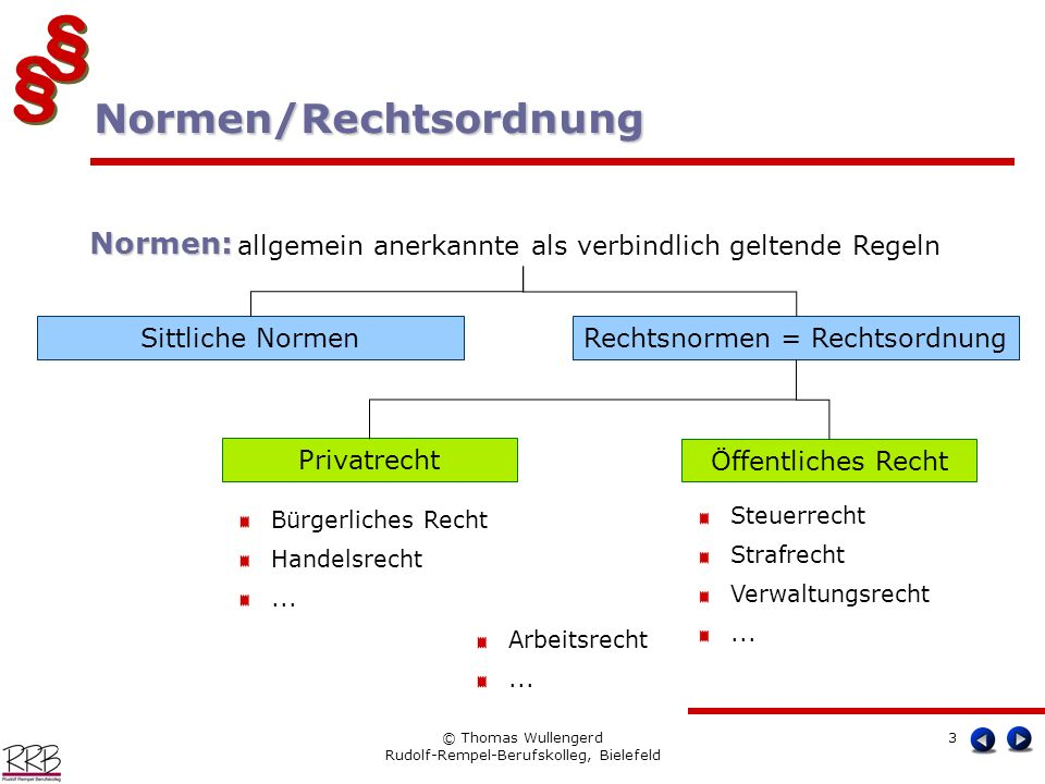 Normen/Rechtsordnung