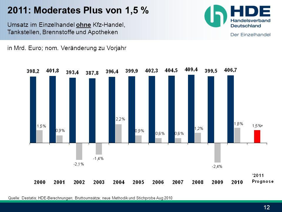 2011: Moderates Plus von 1,5 % Umsatz im Einzelhandel ohne Kfz-Handel,