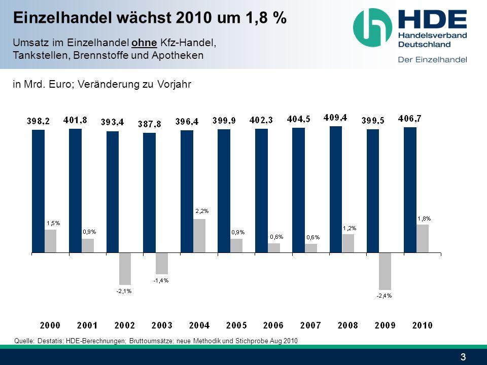 Einzelhandel wächst 2010 um 1,8 %