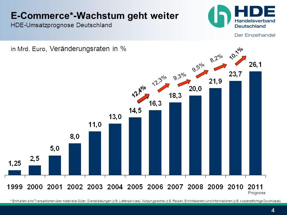 E-Commerce*-Wachstum geht weiter