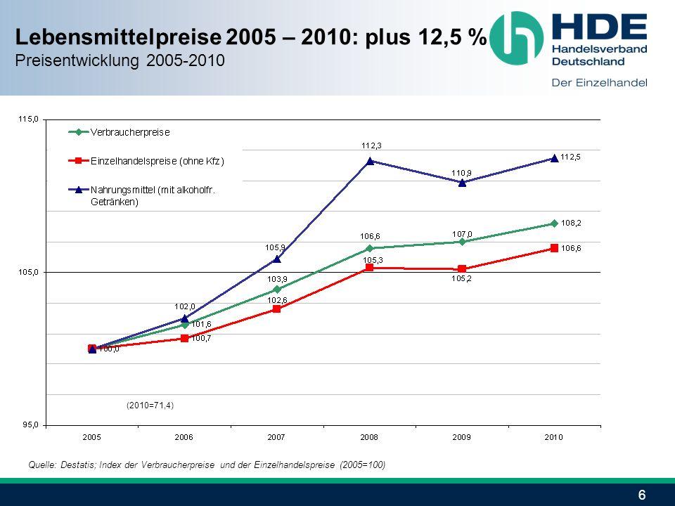 Lebensmittelpreise 2005 – 2010: plus 12,5 %