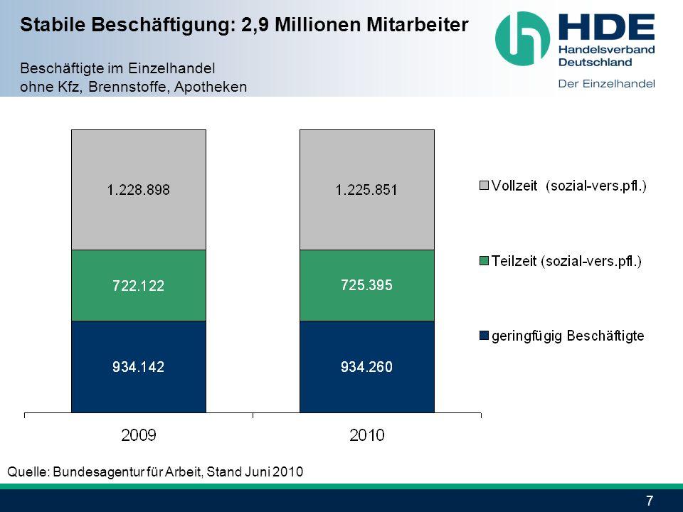 Stabile Beschäftigung: 2,9 Millionen Mitarbeiter Beschäftigte im Einzelhandel ohne Kfz, Brennstoffe, Apotheken