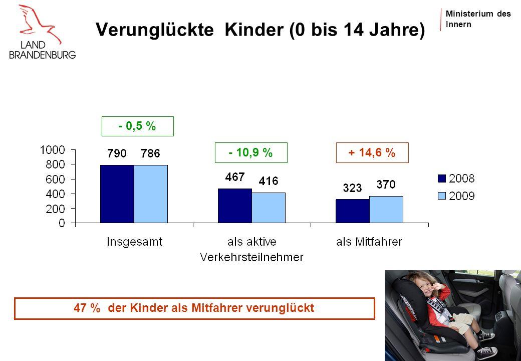 Verunglückte Kinder (0 bis 14 Jahre)