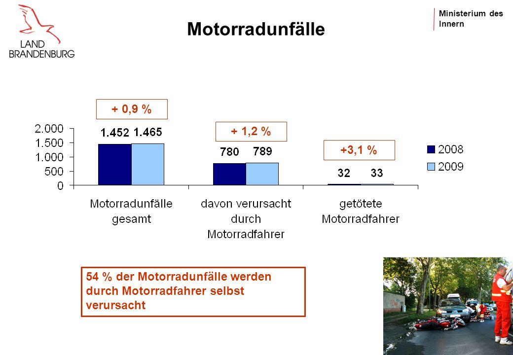 Motorradunfälle + 0,9 % + 1,2 % +3,1 % 54 % der Motorradunfälle werden