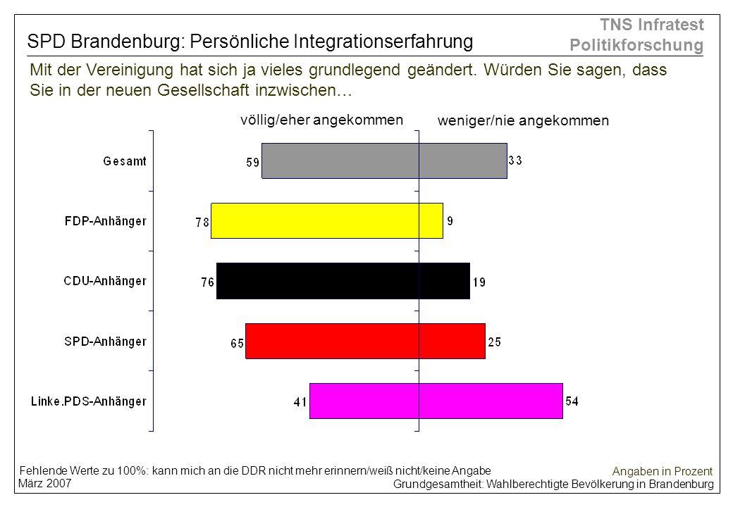 SPD Brandenburg: Persönliche Integrationserfahrung