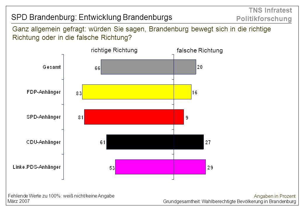 SPD Brandenburg: Entwicklung Brandenburgs