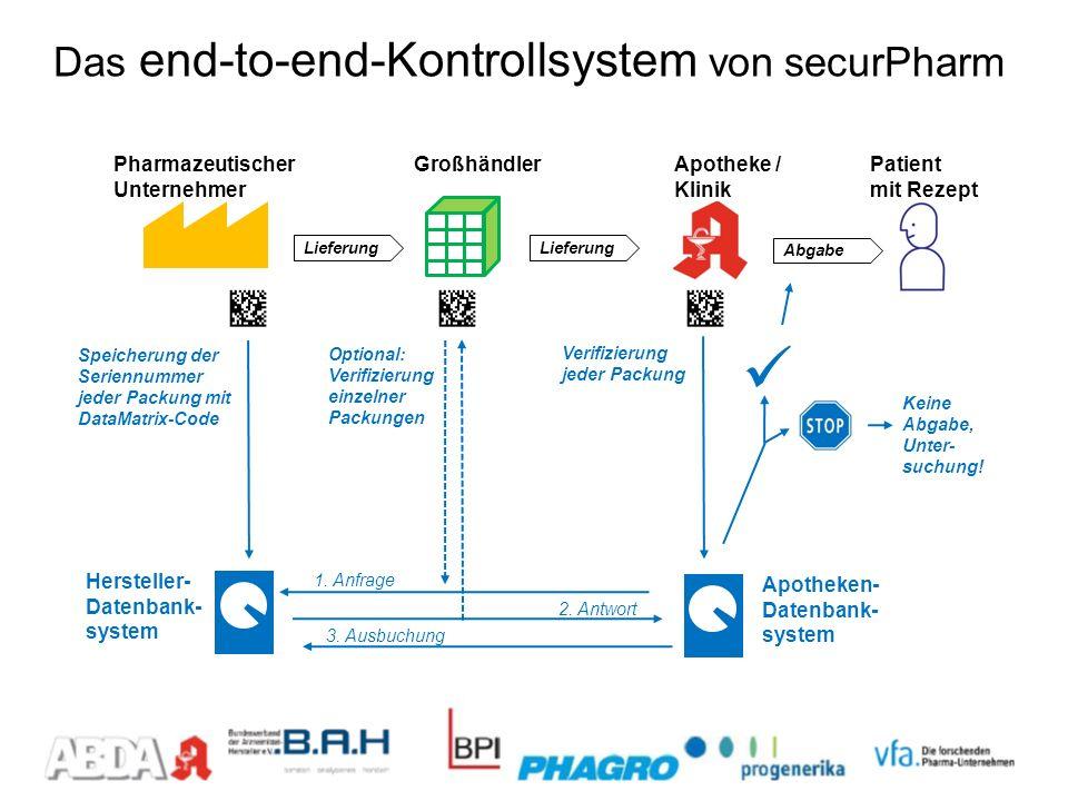 Das end-to-end-Kontrollsystem von securPharm