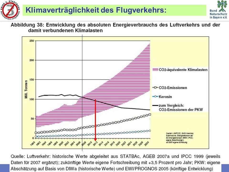 Bund Naturschutz in Bayern e.V. (BN)