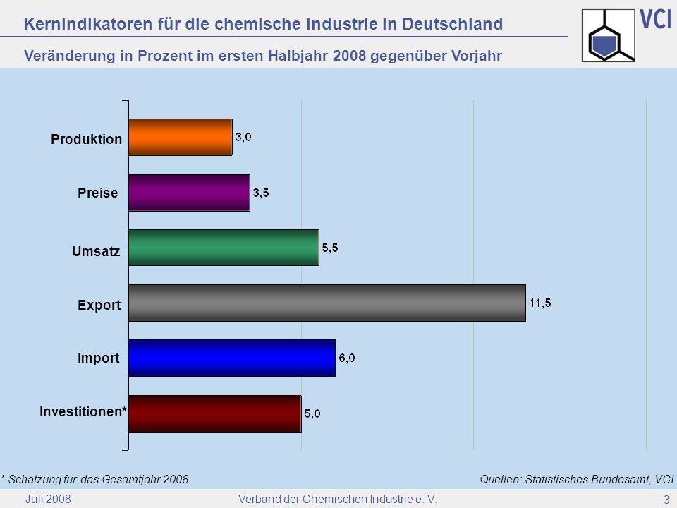 Kernindikatoren für die chemische Industrie in Deutschland