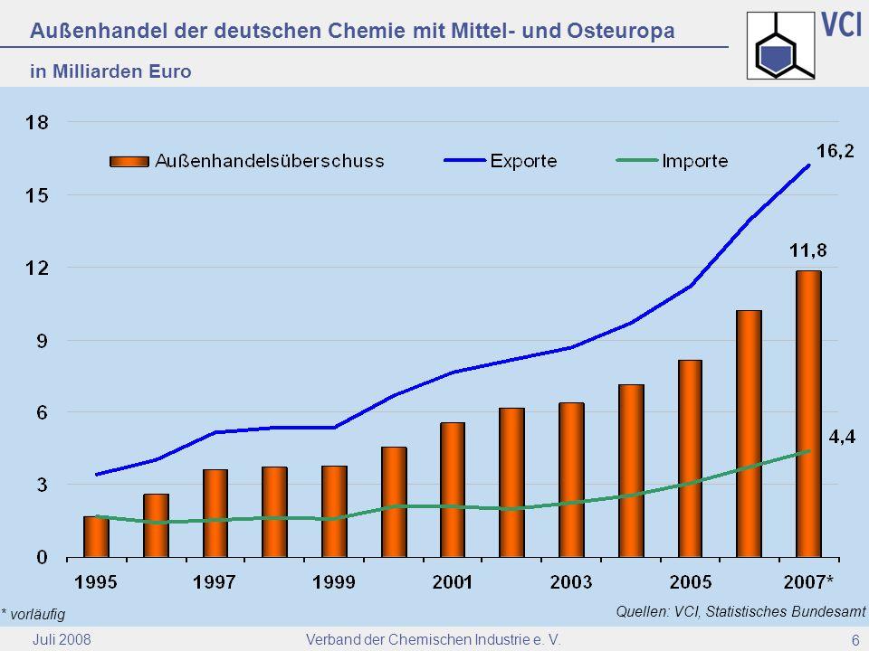 Außenhandel der deutschen Chemie mit Mittel- und Osteuropa